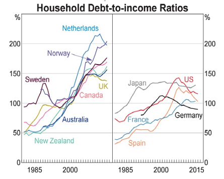 Fear not over-indebted households - there's safety in ...