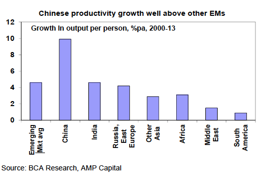 Chinese productivity growth well above other EMs