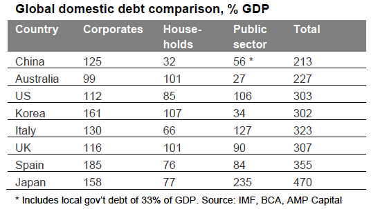 Global domestic debt comparison