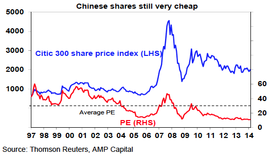 Chinese shares still very cheap