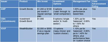 custom choice investment plan